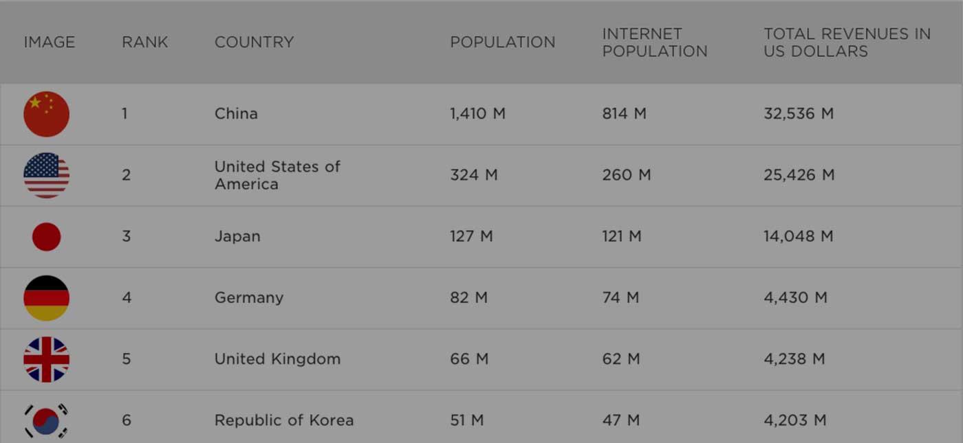 10 อันดับรายได้เกมทั่วโลกปี 2017