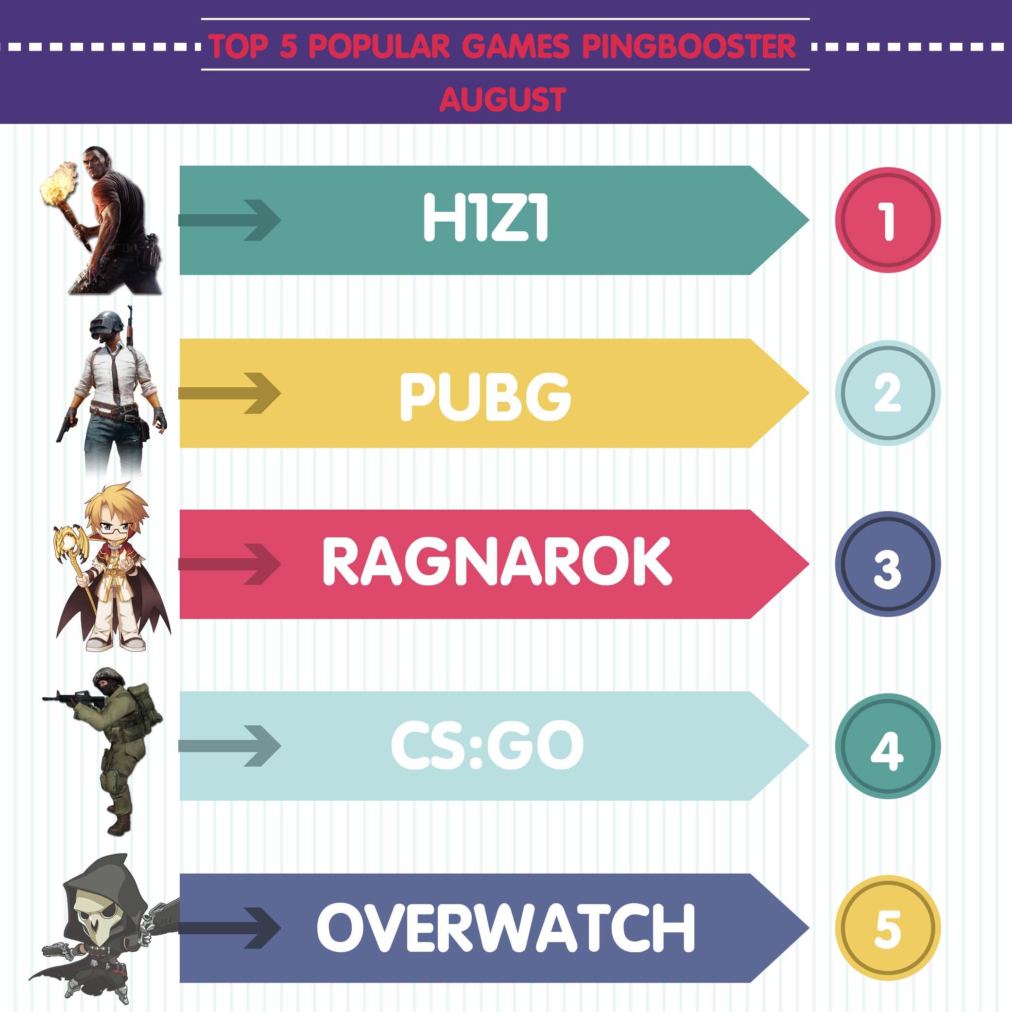 Top 5 เกมยอดนิยมใน PingBooster ประจำเดือน สิงหาคม