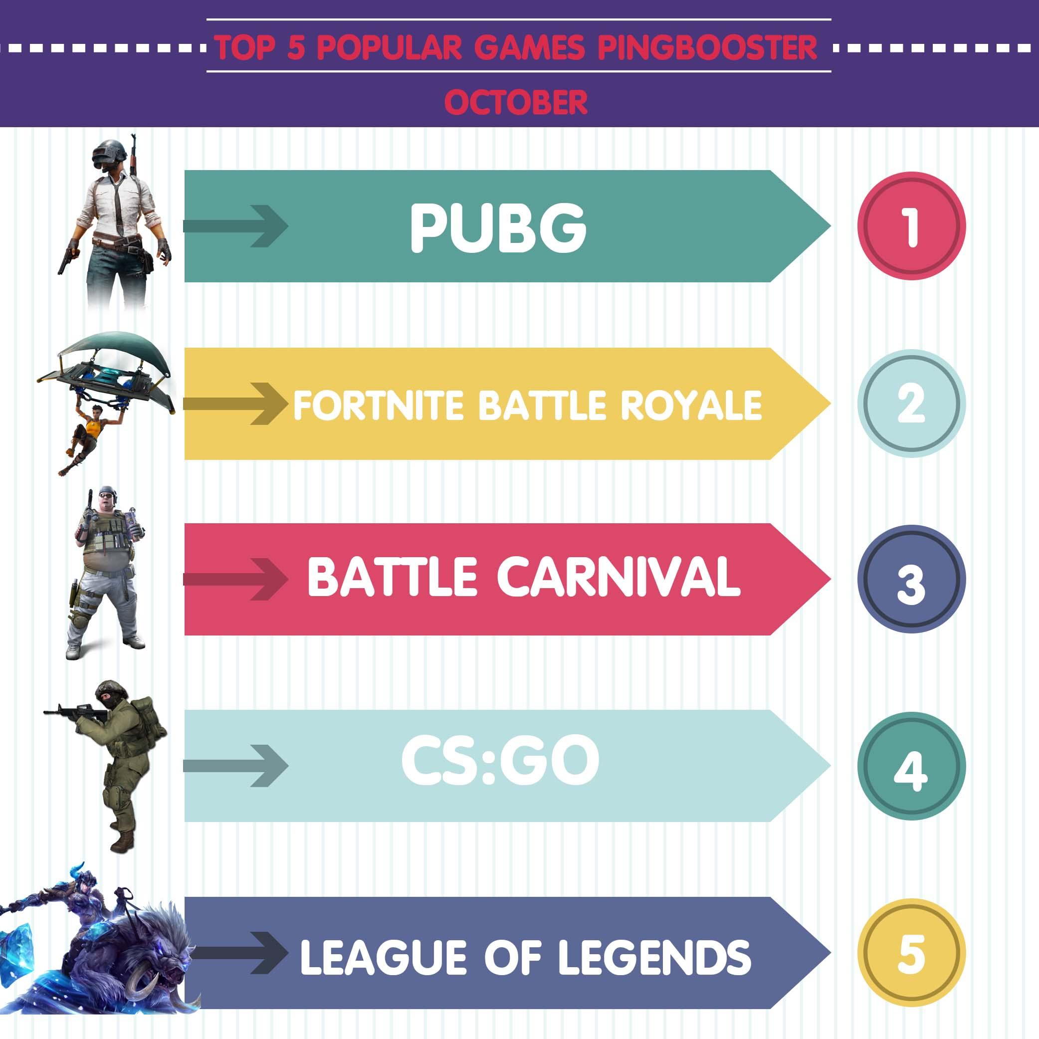 Top 5 เกมยอดนิยมใน PingBooster ประจำเดือน ตุลาคม