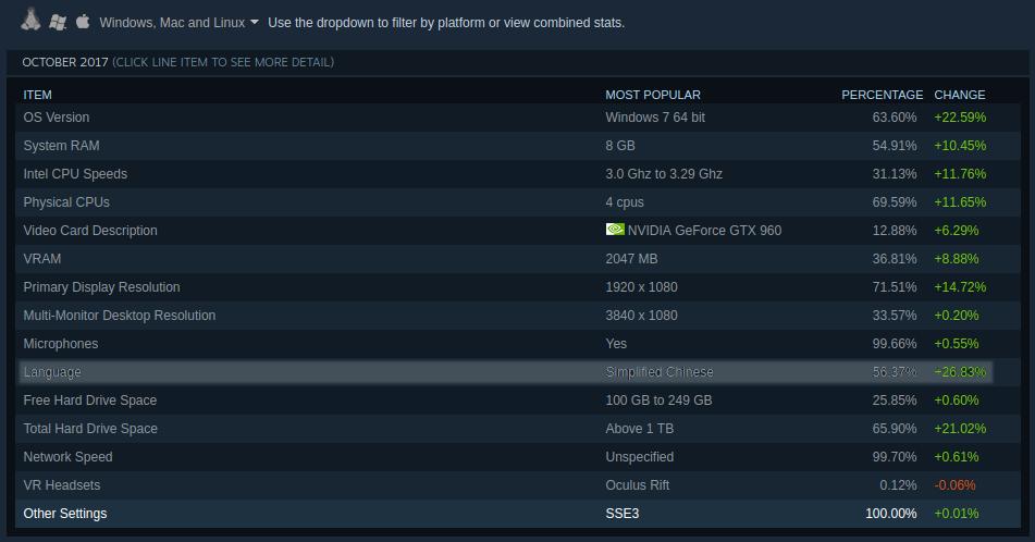 PUBG ผู้ใช้ Steam มากกว่าครึ่งมาจากประเทศจีน-1